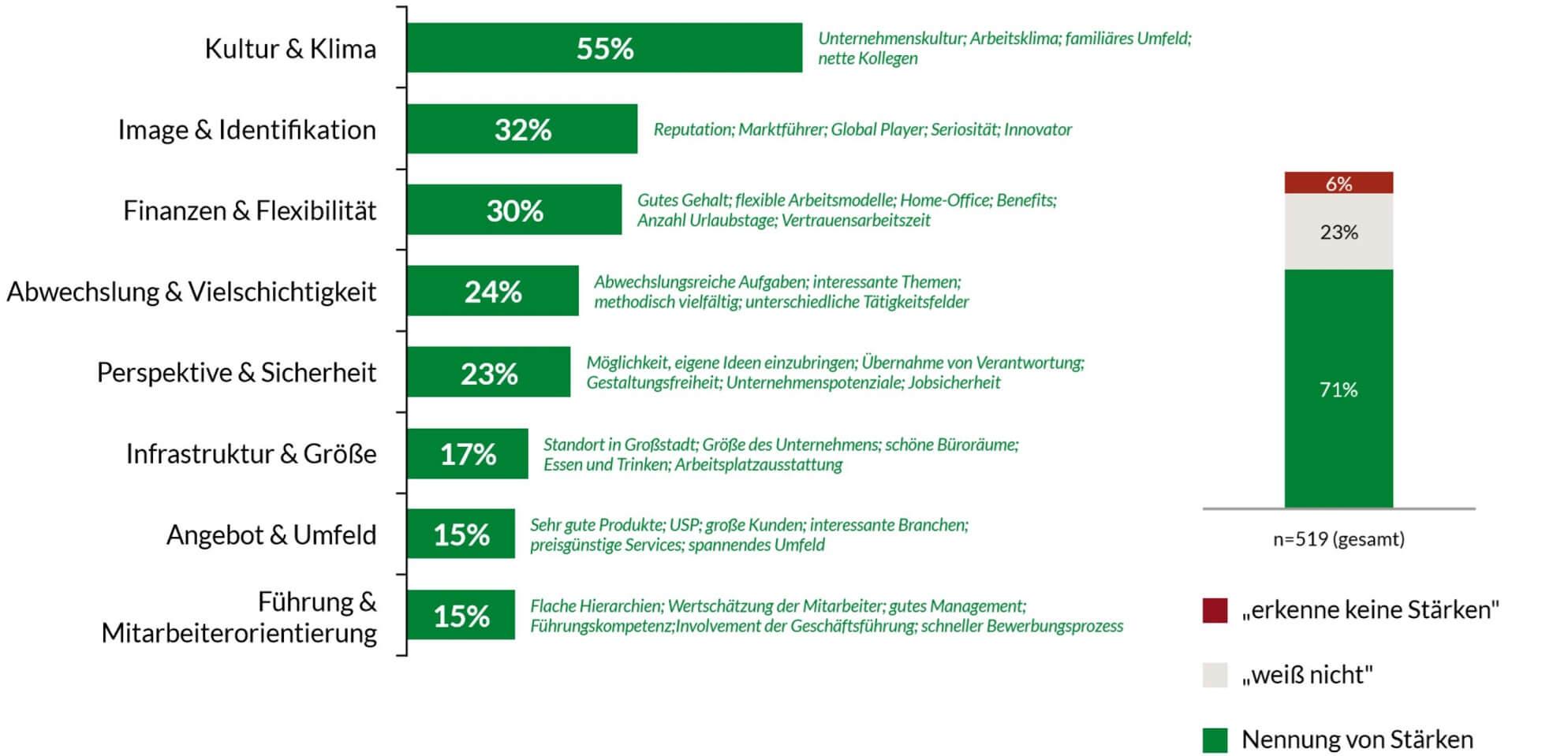 Arbeitgeberattraktivitaet Kriterien Statistik