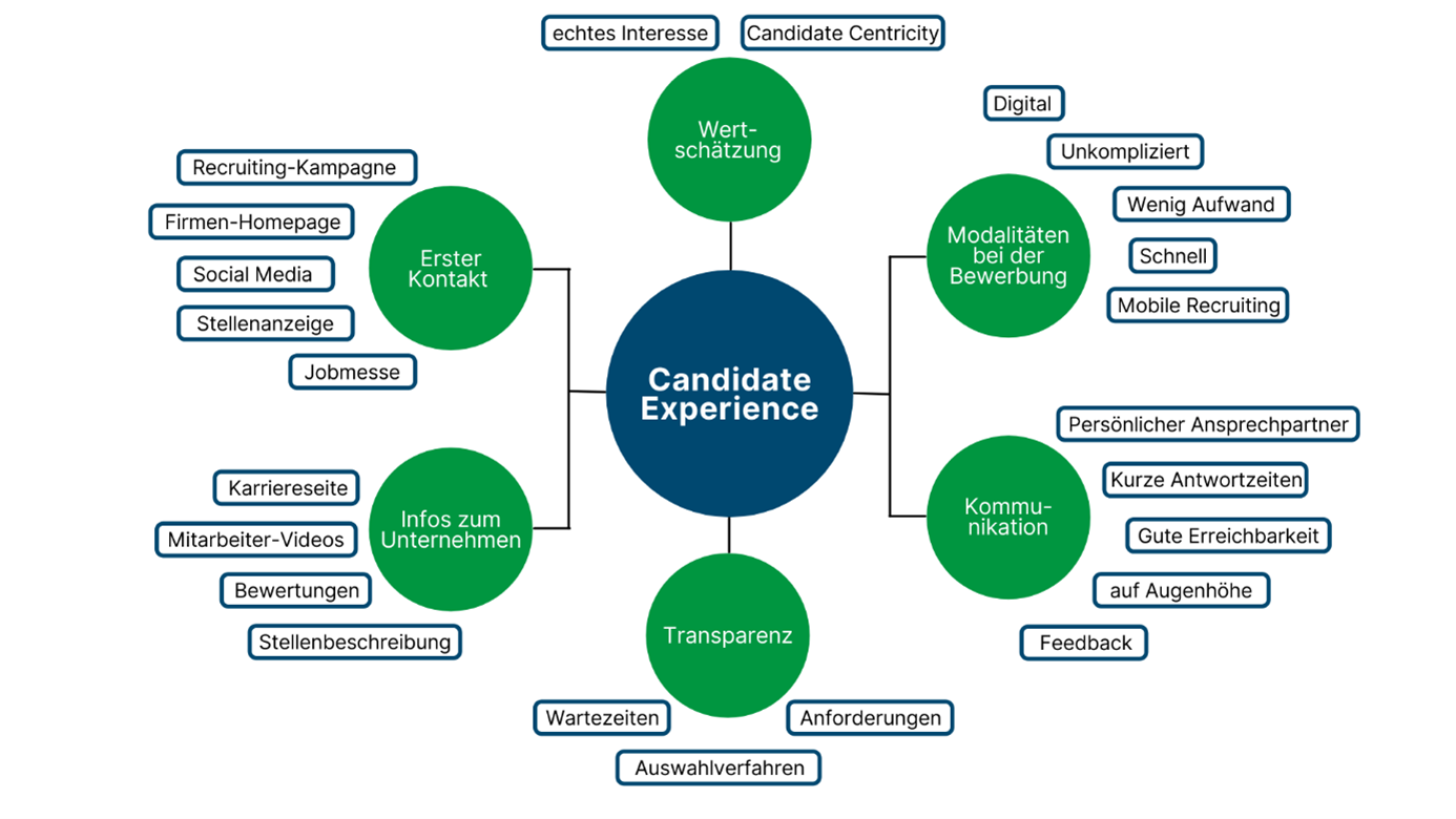 Candidate Experience Bestandteile