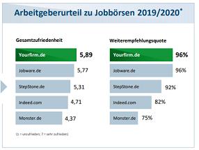 cms/images/gewinnspiel/Jobbörse_Statistik_klein.png