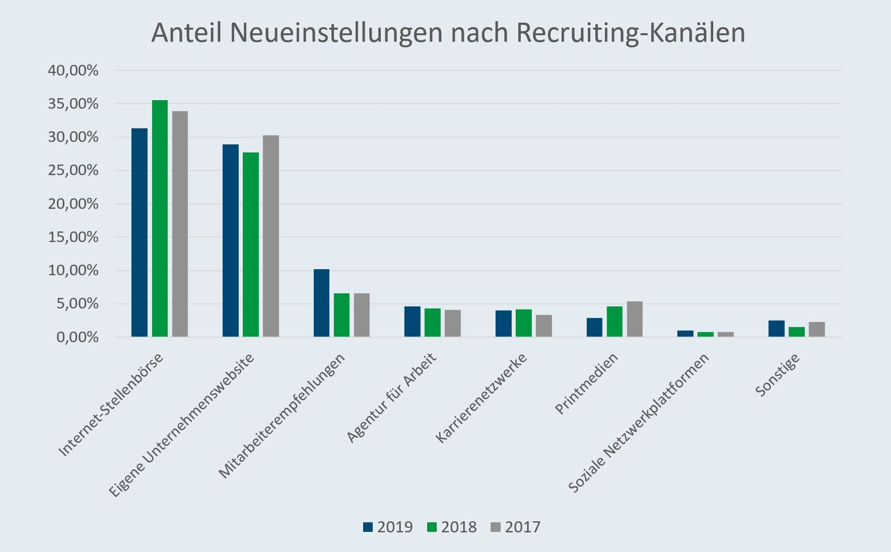 Diagramm Recruiting Kanäle