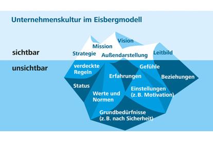 Eisberg_Unternehmenskultur